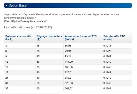 La Consommation Moyenne Du0027une Famille En énergie électrique En France :